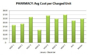 HDC pharmacy report: Average cost per charged unit